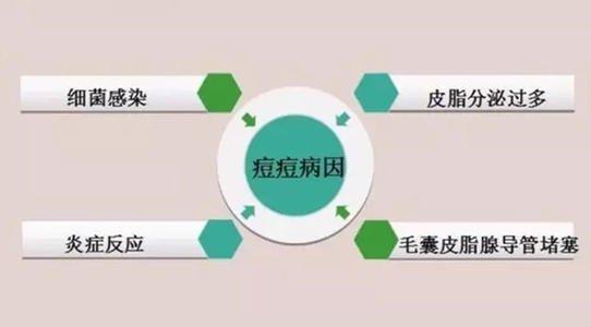 脸上青春痘是什么引起的?福州青春痘专科医院详解